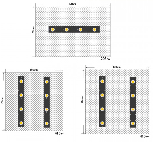 Zone de couverture barre led TGL